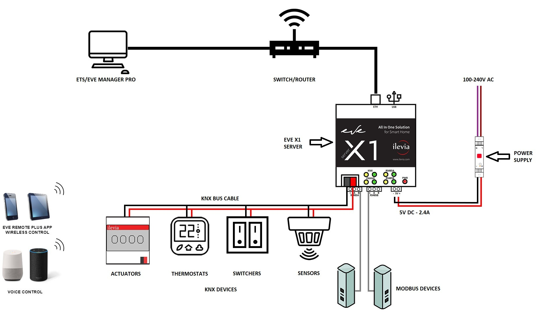 How the a complete Home automation X1 server wiring is with all the specifications of the plant