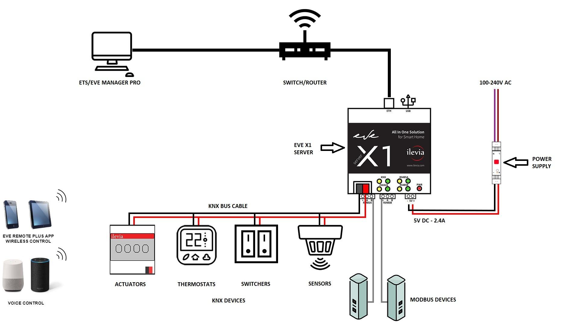 Come il server per il controllo della domotica EVE X1 all'interno di un impianto