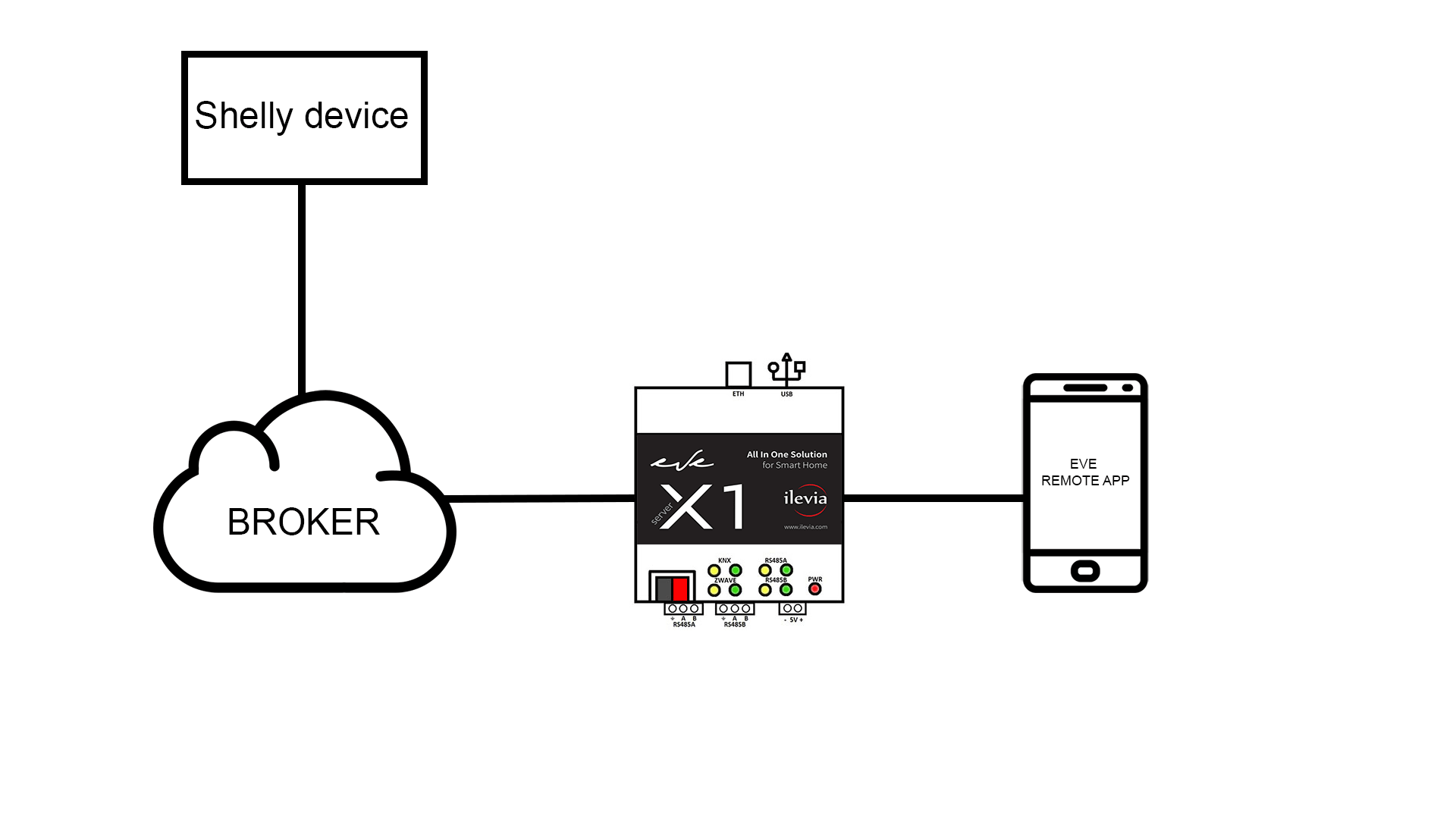 Come funziona il protocollo MQTT sul sistema domotico EVE