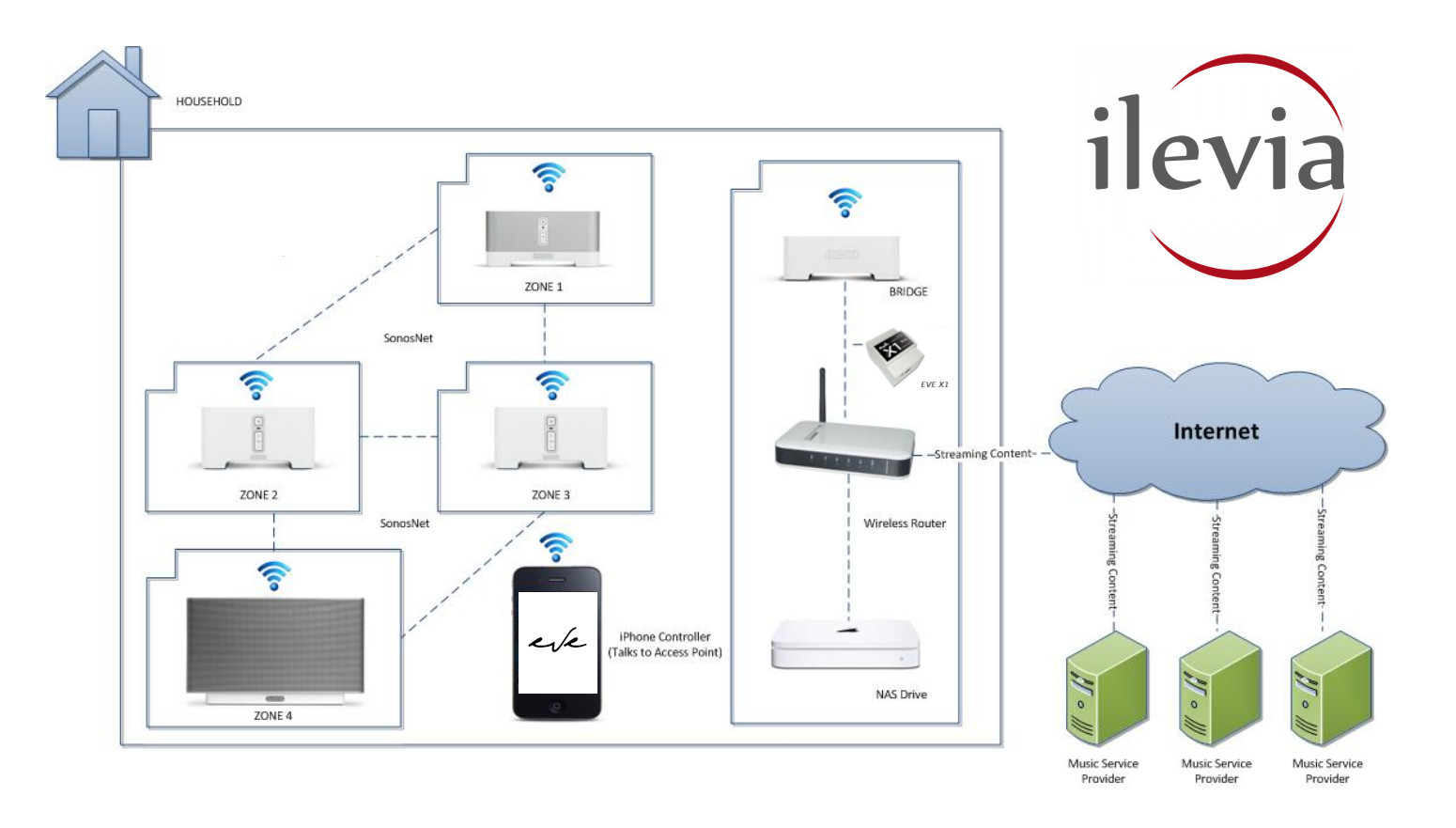 How the UPnP protocol works inside the Home automation system EVE