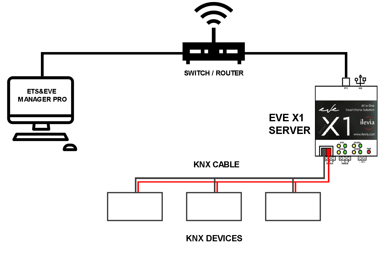 How the Home automation X1 server could be installed in a ipotetical KNX installation