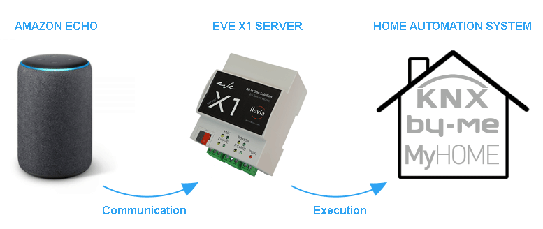 How the voice control integration happens between the server eve and the your home automation system